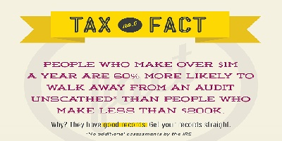 Tax Fact for Solopreneurs Part II